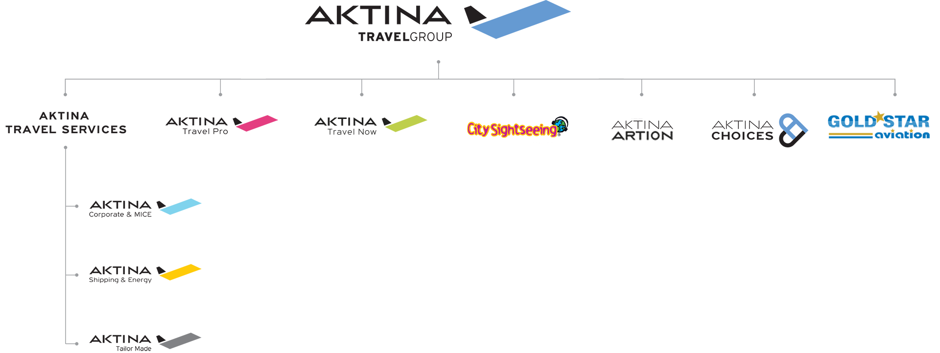 aktina travel group organization chart