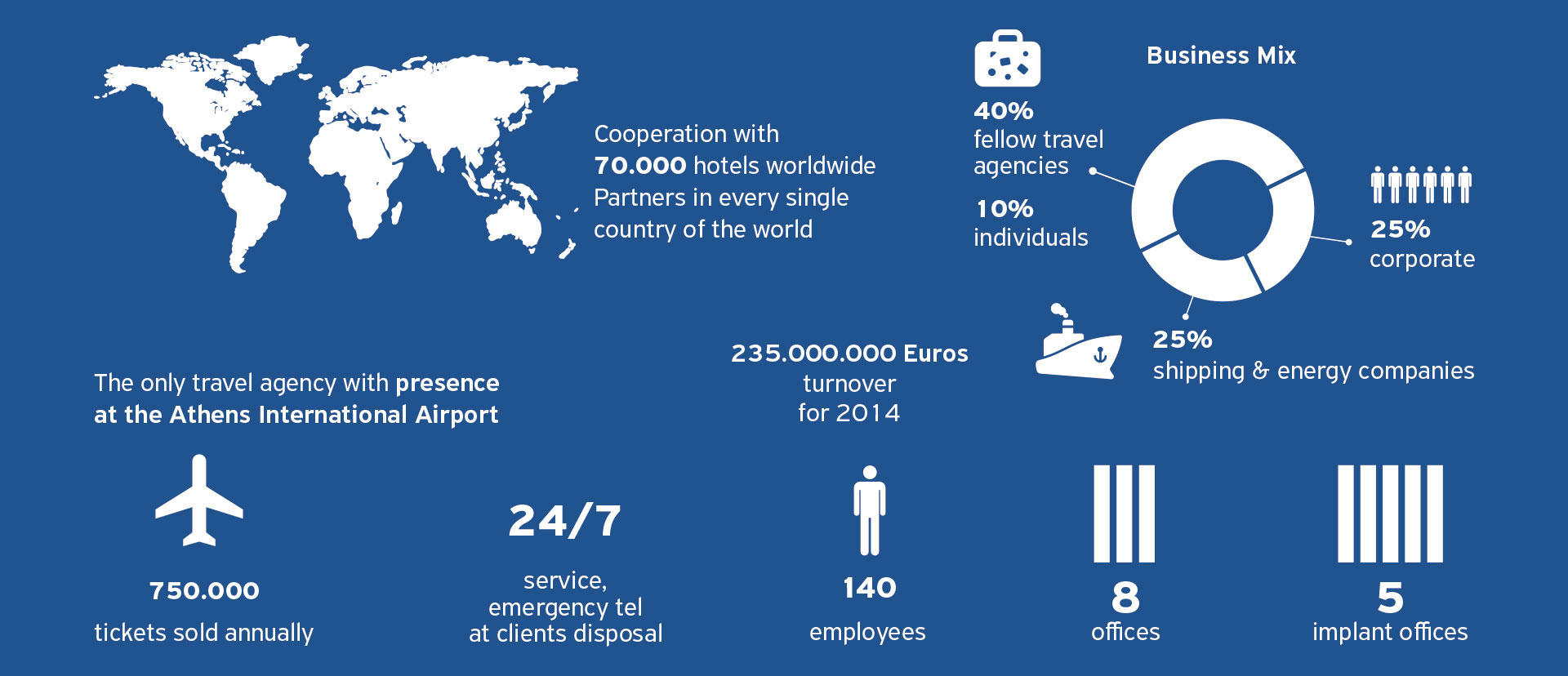 aktina travel group infographic